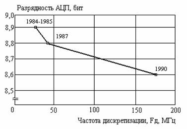 Цифровые осциллографы и анализаторы сигналов