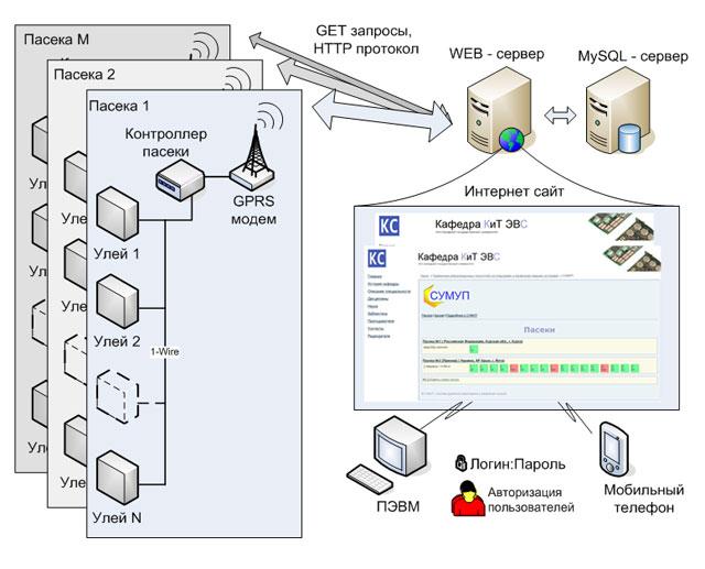 Структурная схема системы СУМУП