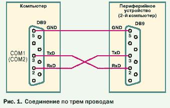 Соединение COM-COM по трем проводам