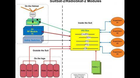 Структурная схема спутника ARISSat-1