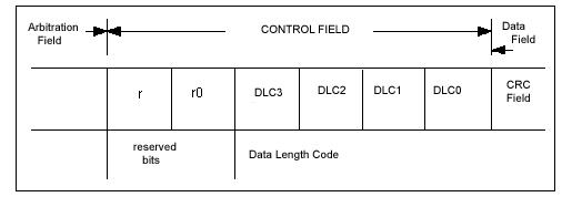 Поле контроля (CONTROL FIELD)