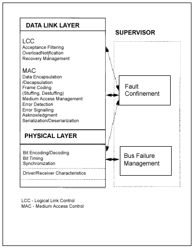 Послойная архитектура CAN - сети согласно модели OSI