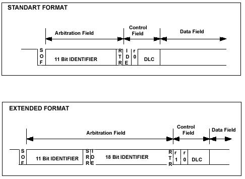 Поле арбитража (Arbitration field)