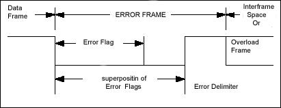 Кадр ошибки (Error frame)