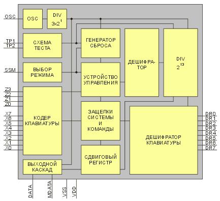 Структурная схема микросхемы SAA3010