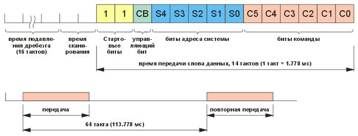 Формат слова данных кода RC-5