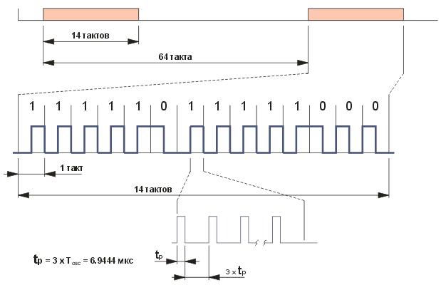Подробная структура посылки RC-5